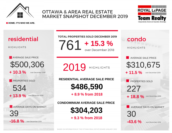 Ottawa real estate stats 2019
